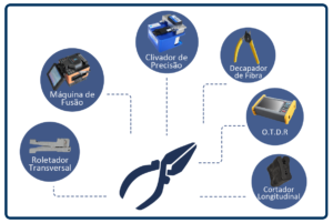 Acessórios e equipamentos para técnico instalador