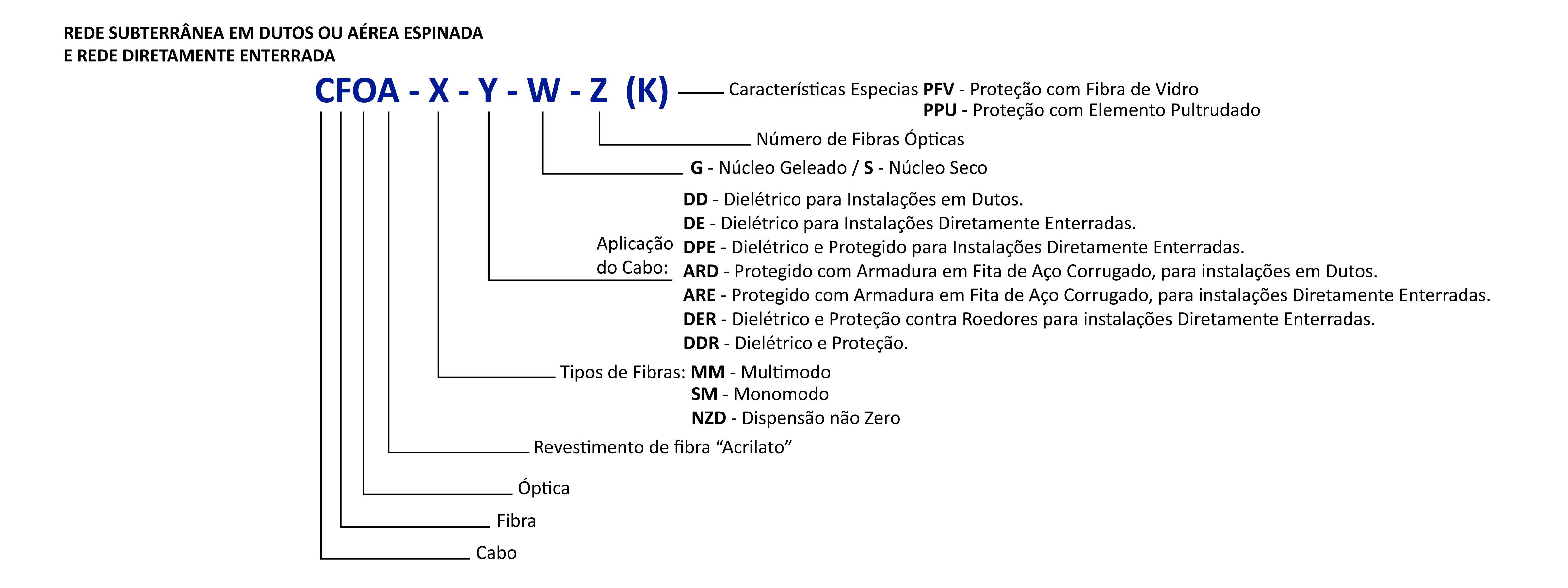 Nomenclaturas de cabos ópticos subterrâneos