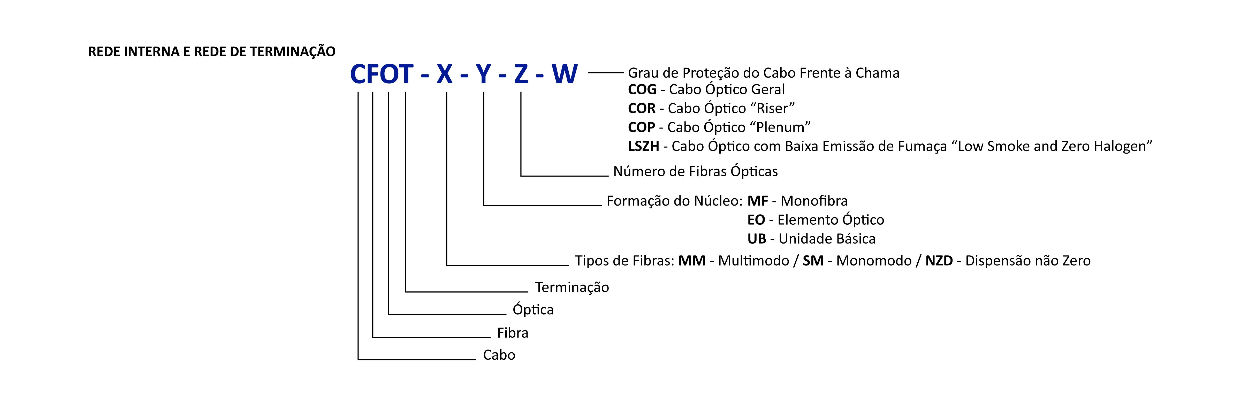 Abaixo algumas nomenclaturas gravadas em cabos internos e externos