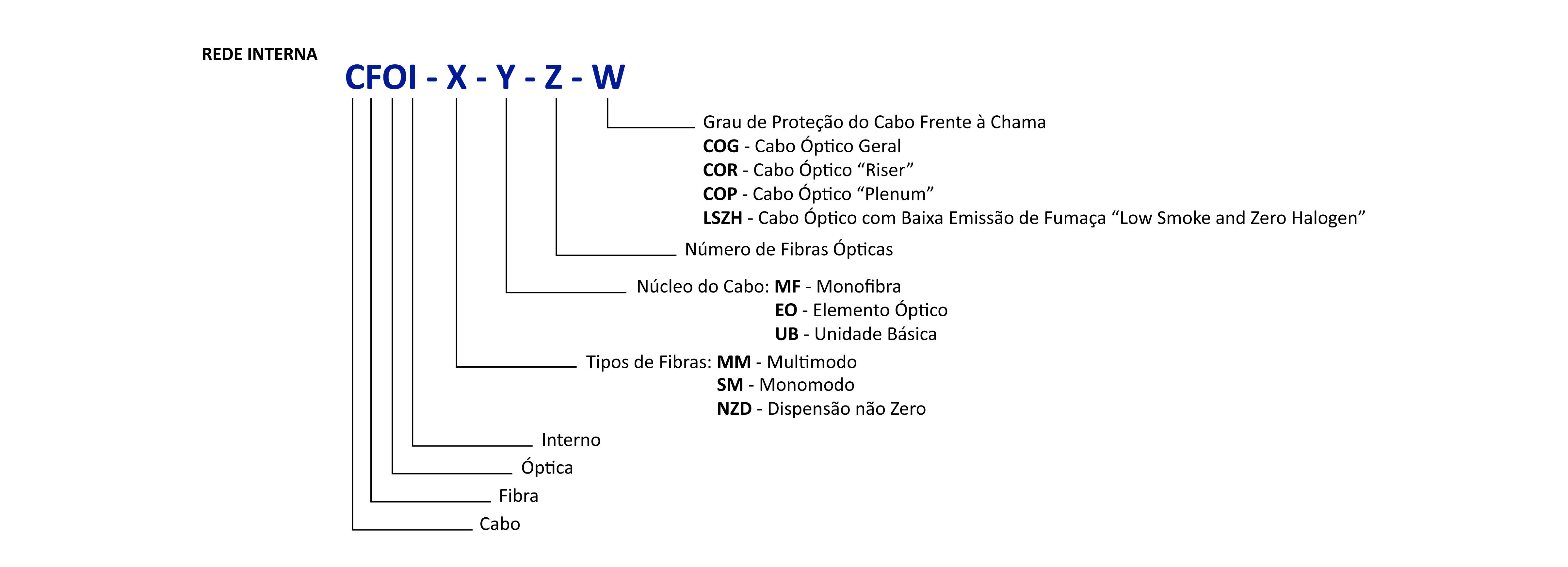 Abaixo algumas nomenclaturas gravadas em cabos internos e externos: