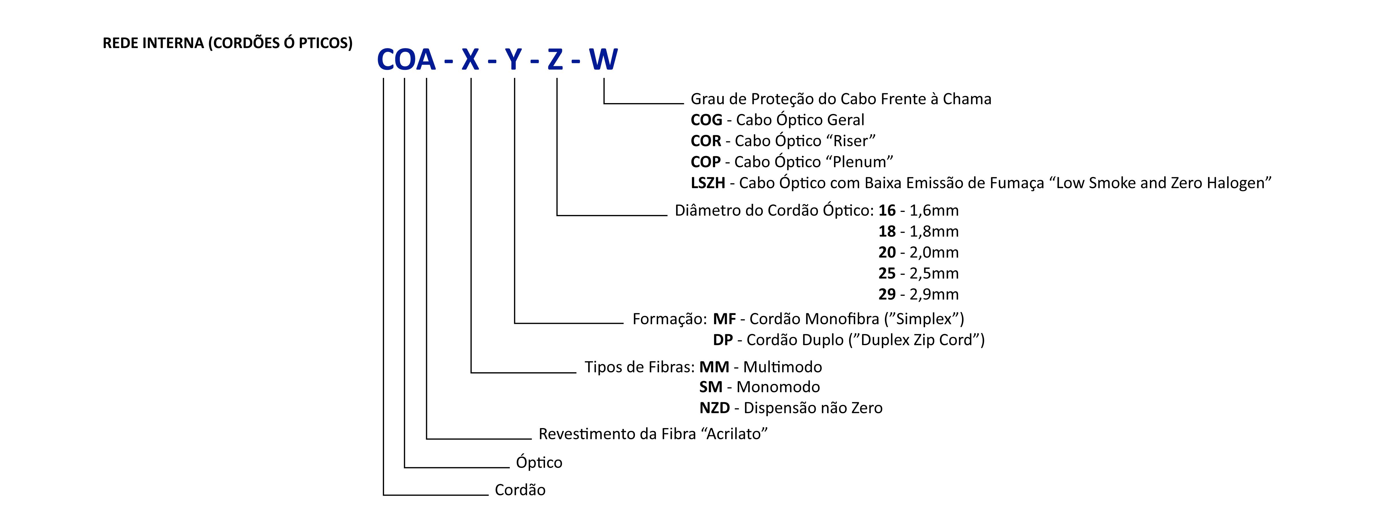 Nomenclaturas de cabos ópticos para rede interna/externa