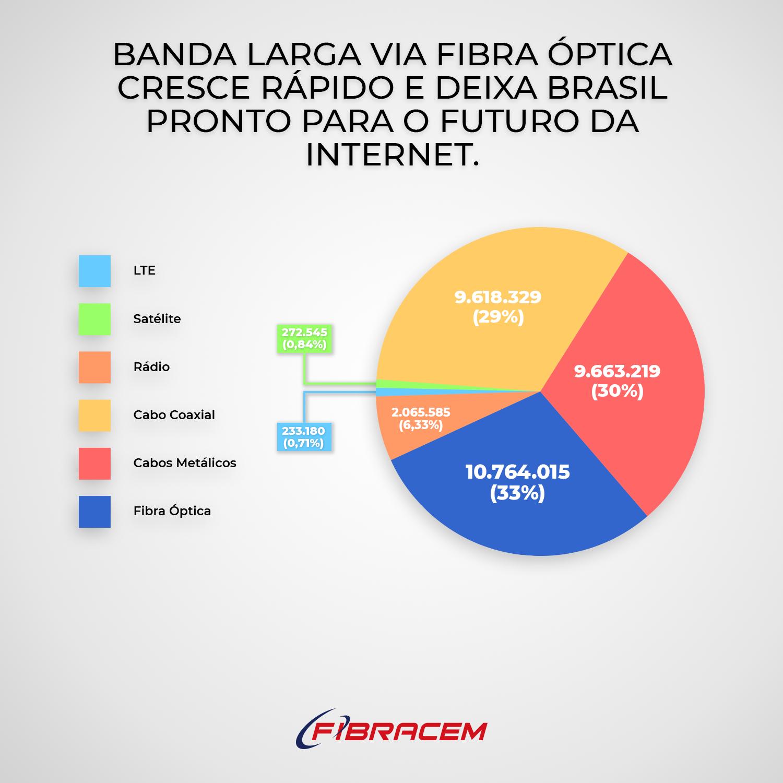 Read more about the article Internet banda larga via fibra óptica cresce rápido e deixa Brasil pronto para o futuro da internet