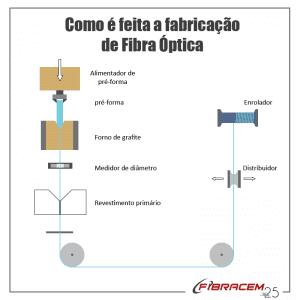 fabricação de fibra óptica