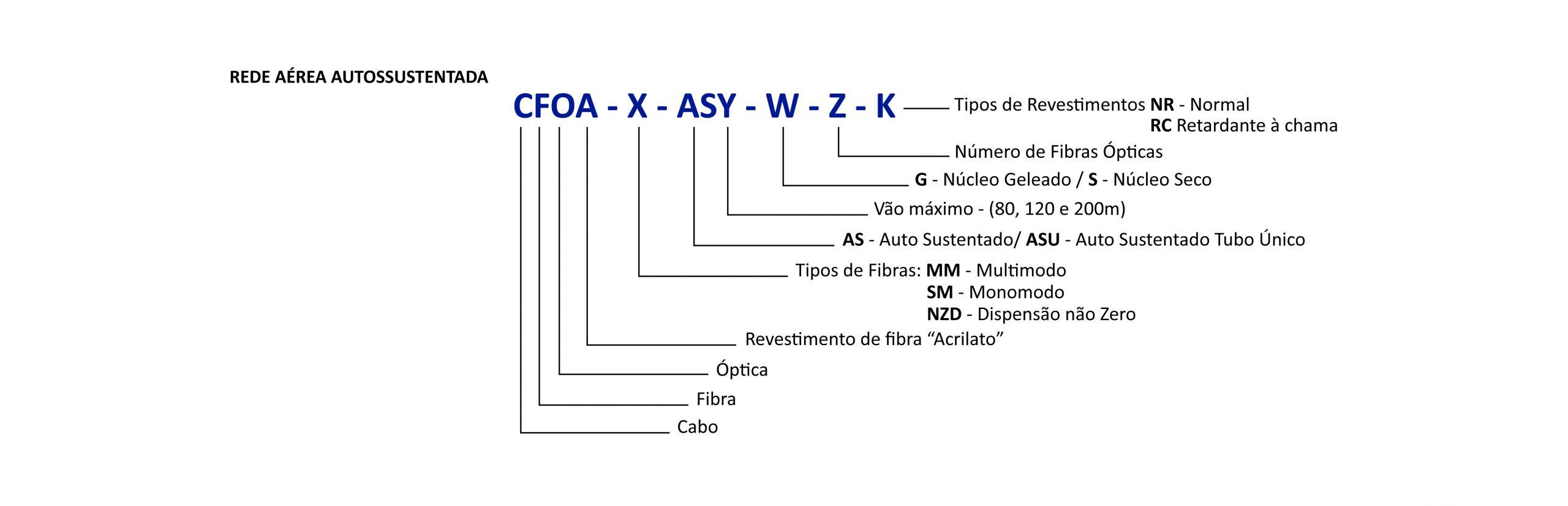 Nomenclaturas de cabos ópticos para rede externa aérea