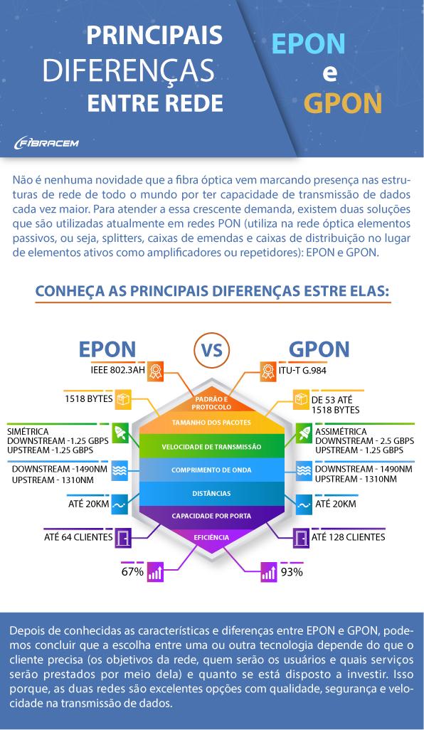 INFOGRÁFICO Principais diferenças entre rede EPON e GPON