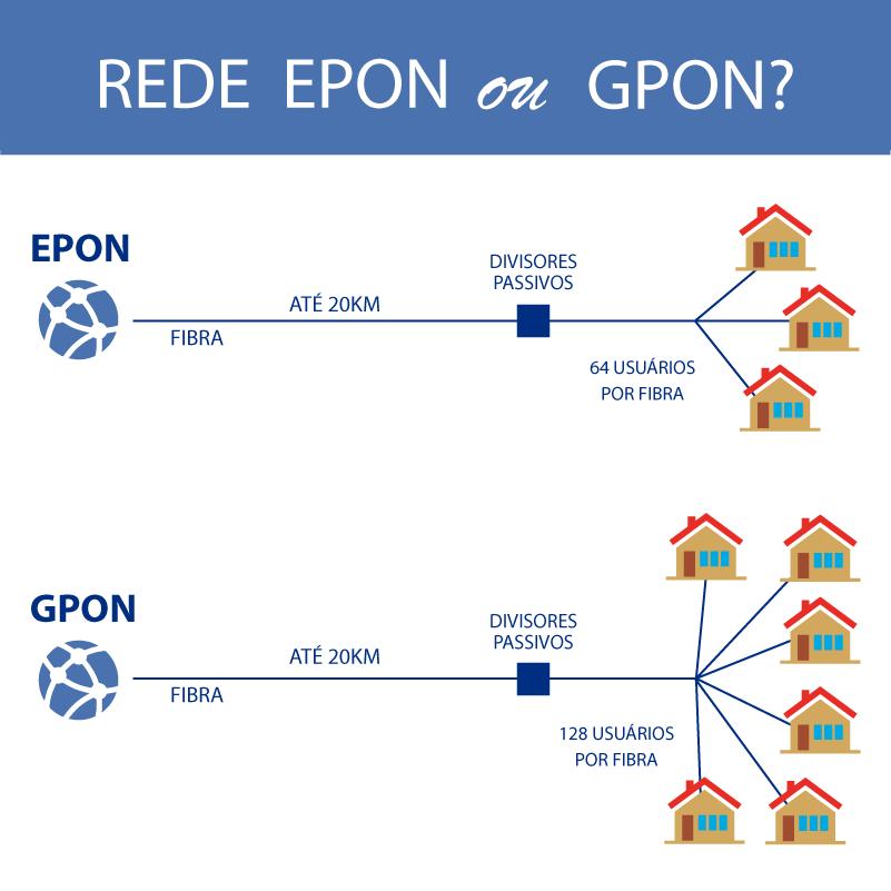 INFOGRÁFICO: Principais diferenças entre rede EPON e GPON