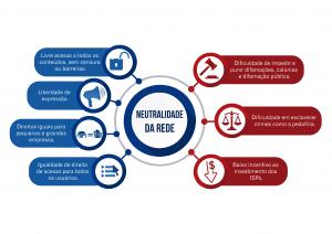 neutralidade da rede