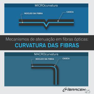 atenuação em fibras ópticas curvatura das fibras