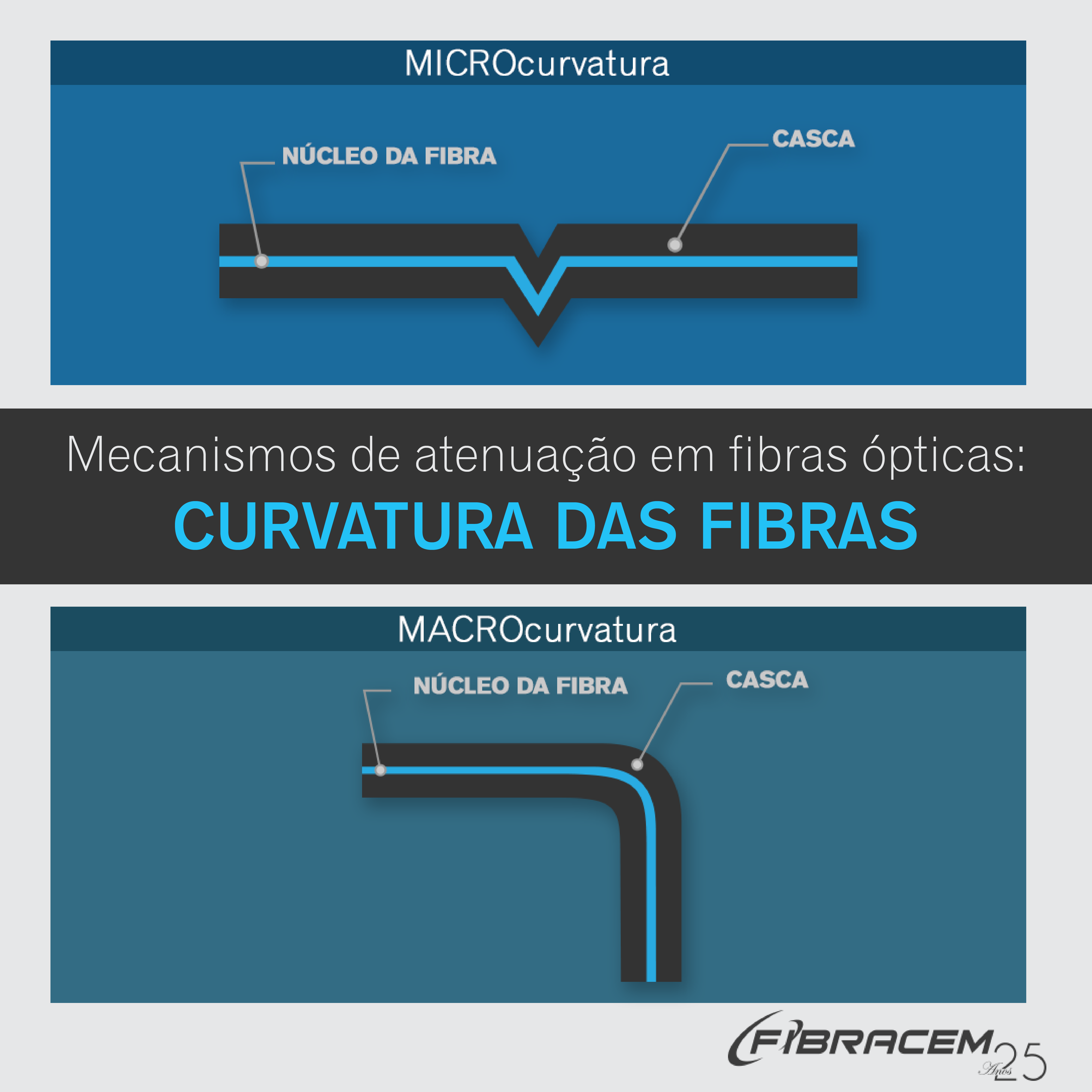 Mecanismos de atenuação em fibras ópticas: curvatura das fibras