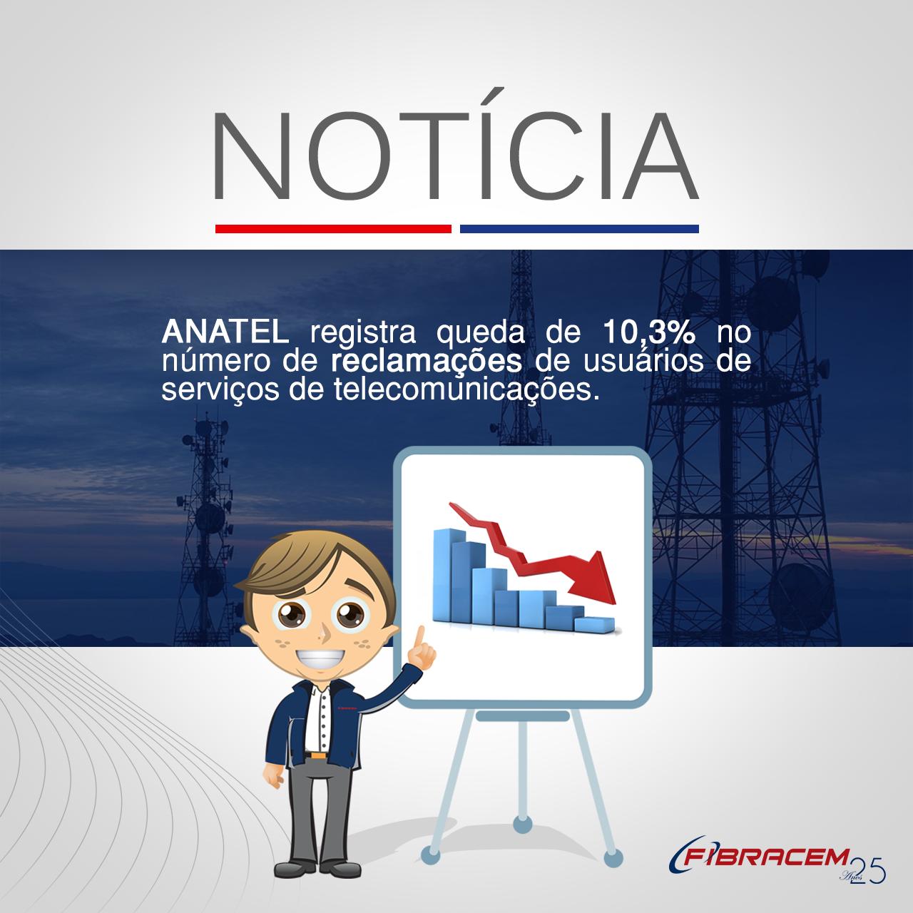 ANATEL registra queda de 10,3% no número de reclamações de usuários de serviços de telecomunicações.