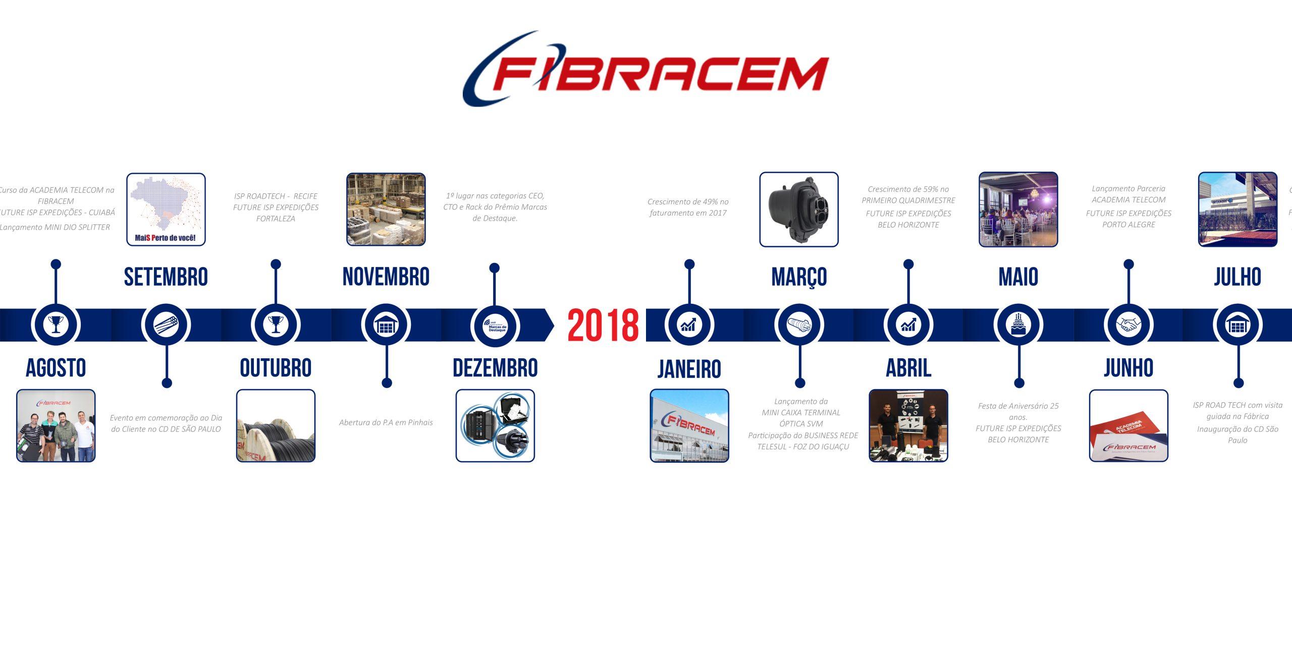 RETROSPECTIVA FIBRACEM 2018