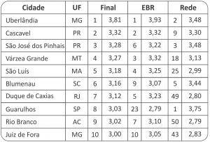 tabelas ranking