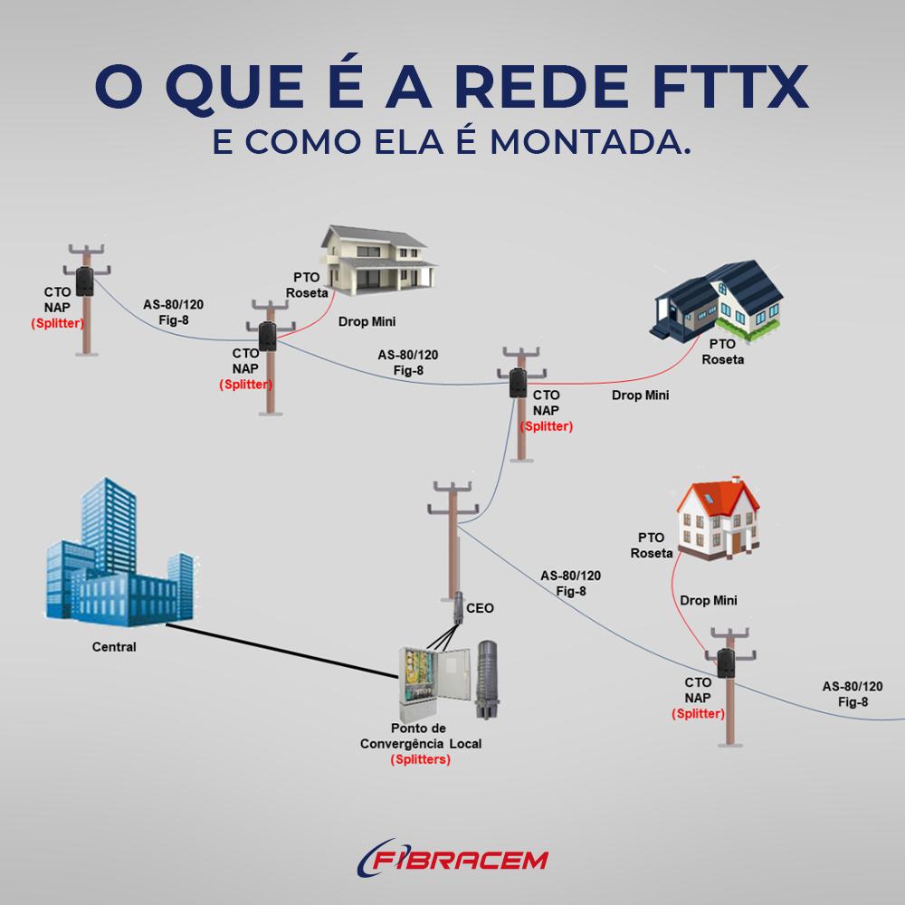 O que é uma rede FTTX e como ela é montada.