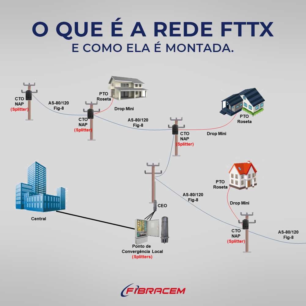 Read more about the article O que é uma rede FTTX e como ela é montada.