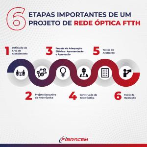 ETAPAS IMPORTANTES DE UM PROJETO DE REDE ÓPTICA FTTH